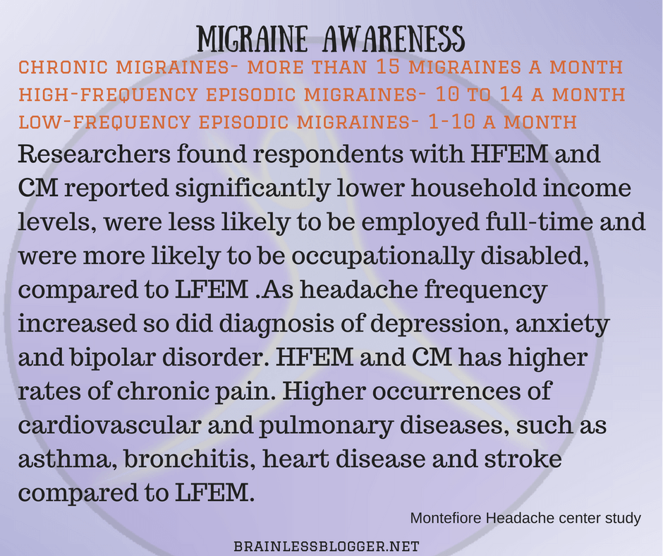 Impact of chronic migraine and high frequency migraine
